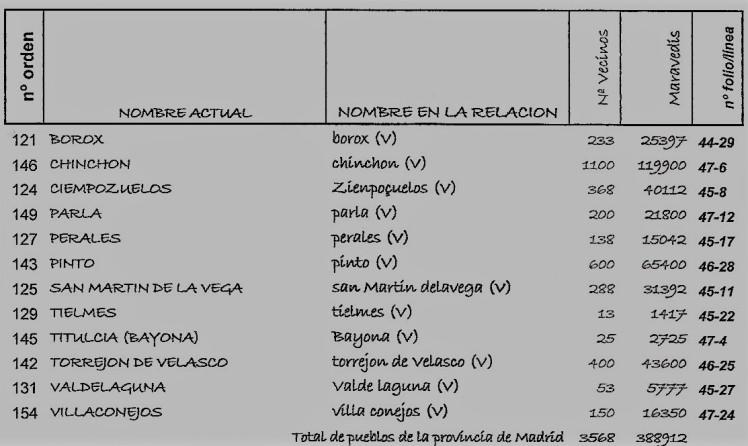 Repartimiento 7 madridScan