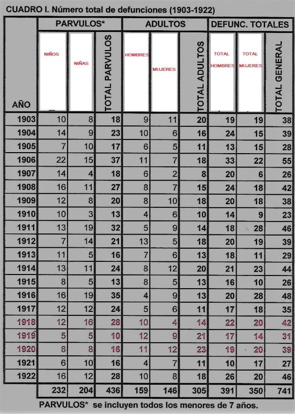 DEfunciones 1903-1923 Scan