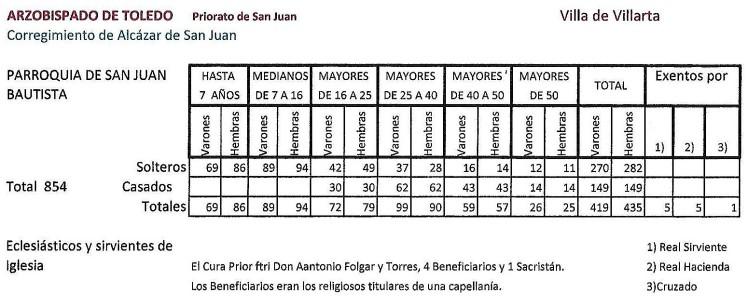 Censo Aranda 1 Scan